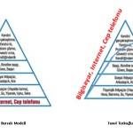 Maslow Hiyerarşisi ve Dijitalleşme